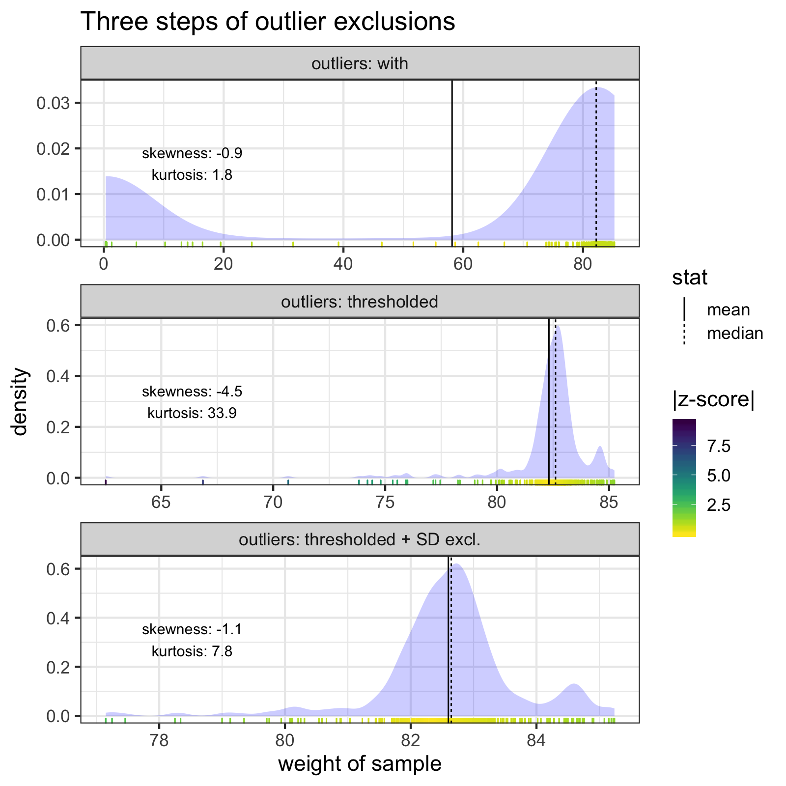 The two outlier steps (thresholding and z-score exclusions) together do a much better job of cleaning the most troublesome measurement, and bring the mean an median much closer together.