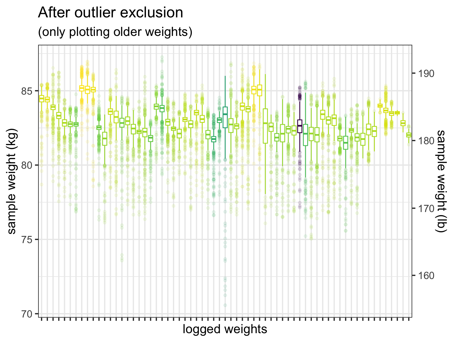 After I exclude samples <= 60 kg, and <em>then</em> exclude outliers > +-3 SD, the outliers are much less extreme. We do see a few values < 75 kg, but these <em>could</em> be real weights. (Wishful thinking, perhaps.)