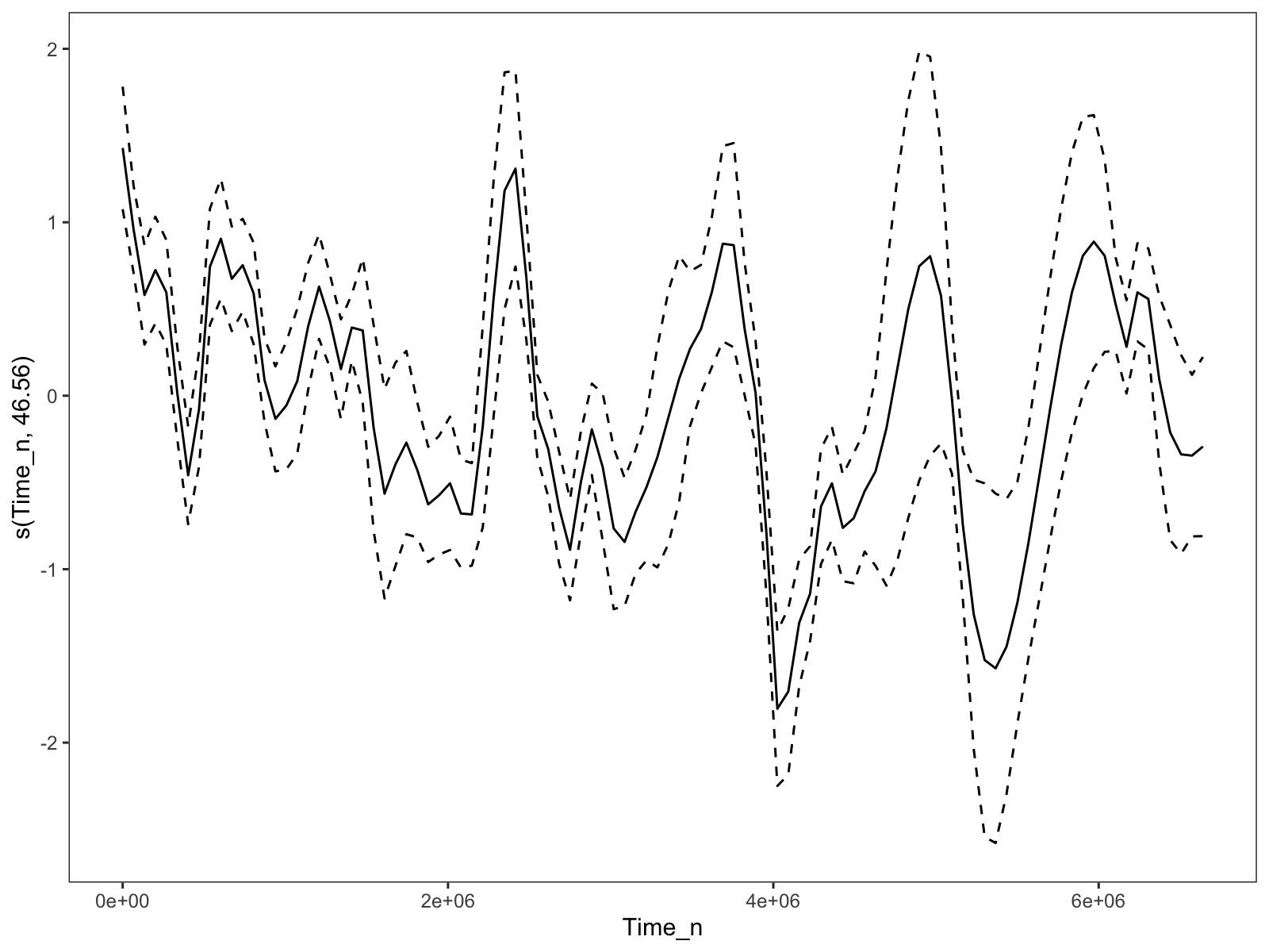 The time trend when the `k` parameter for the time smooth is set to 60. Much too wiggly.