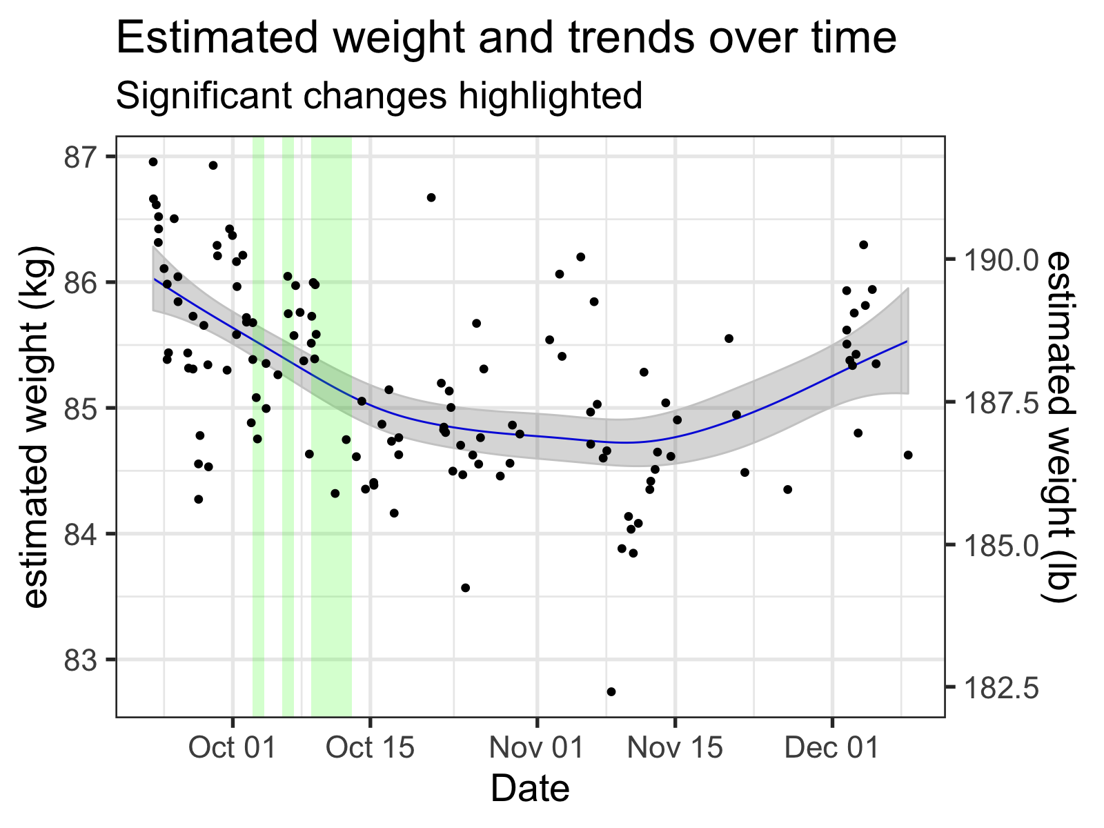 My inferred 'naked' weights, along with the time smooth from the GAM. Regions where this smooth was changing significantly (i.e., where the simultaneous 95% confidence interval of the derivative did not include zero) are highlighted, with green meaning a significant downward trend and red indicating upward.
